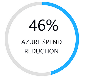 46% Azure Spend Reduction