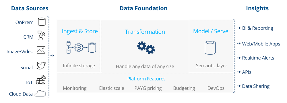 Data Foundation Solution
